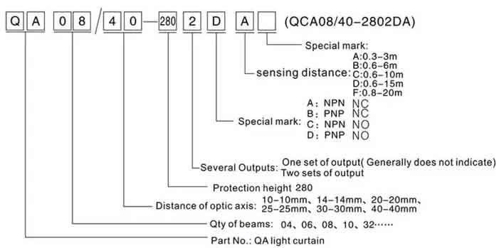 Safety light curtains barrier sensor code illustration